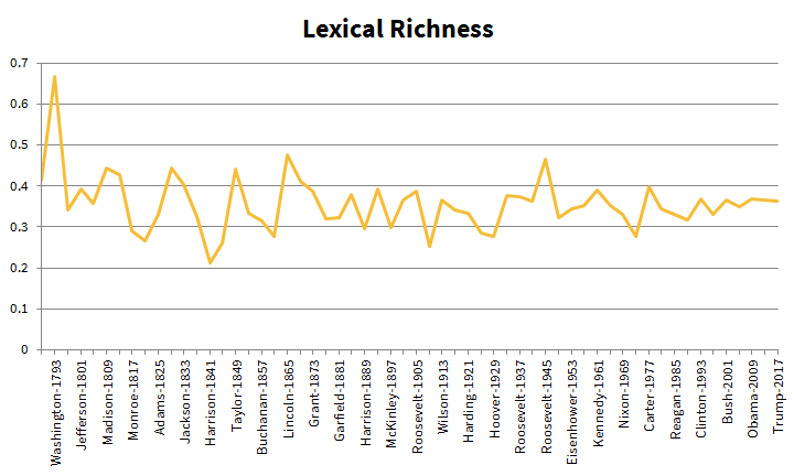 Lexical Richness of Inaugurals