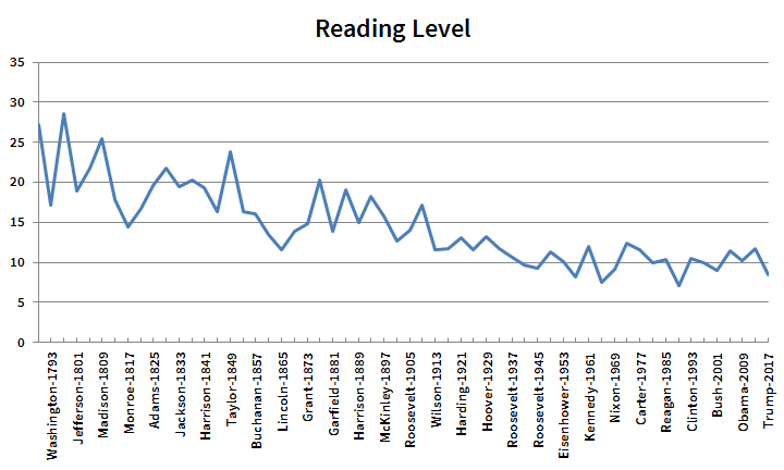 Reading Level of Inaugurals