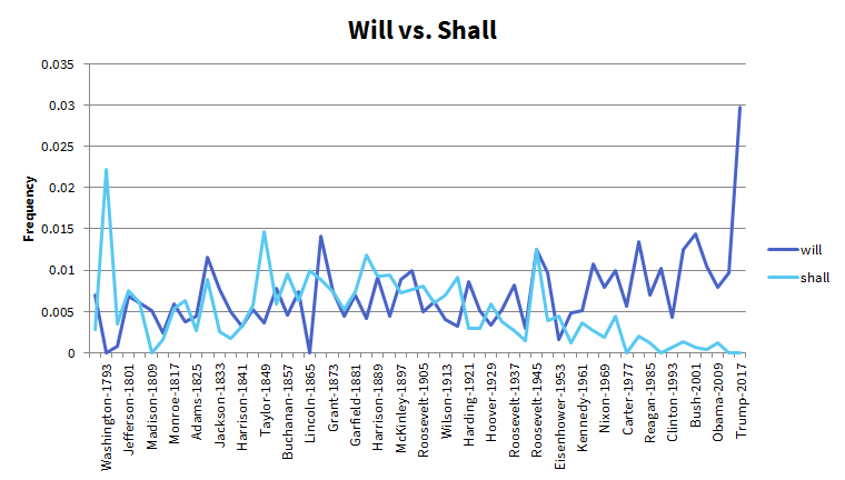 Use of Will vs. Shall in Inaugurals