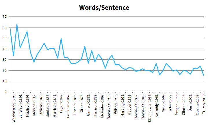 Words per Sentence of Inaugurals